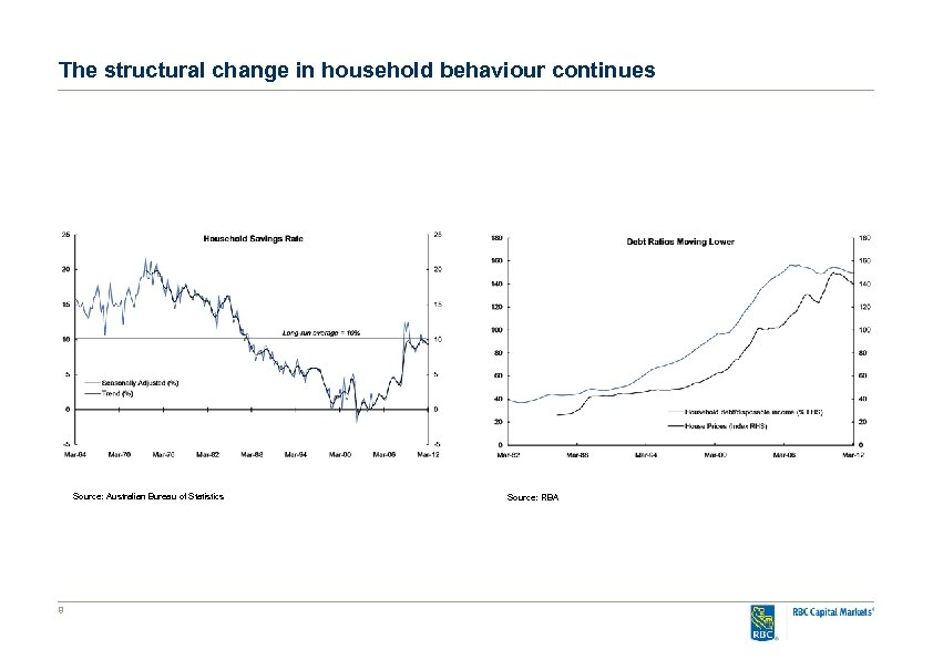 The structural change in household behaviour continues Source: Australian Bureau of Statistics 8 Source: