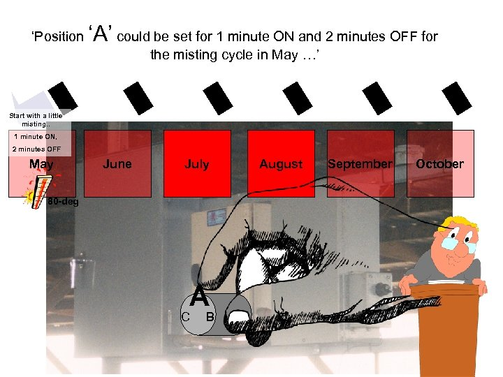 'Position 'A' could be set for 1 minute ON and 2 minutes OFF for