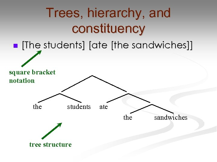Trees, hierarchy, and constituency n [The students] [ate [the sandwiches]] square bracket notation the
