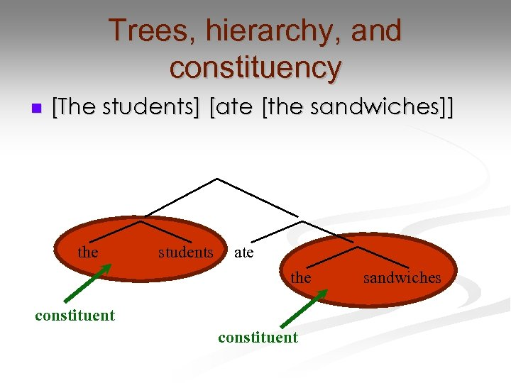 Trees, hierarchy, and constituency n [The students] [ate [the sandwiches]] the students ate the