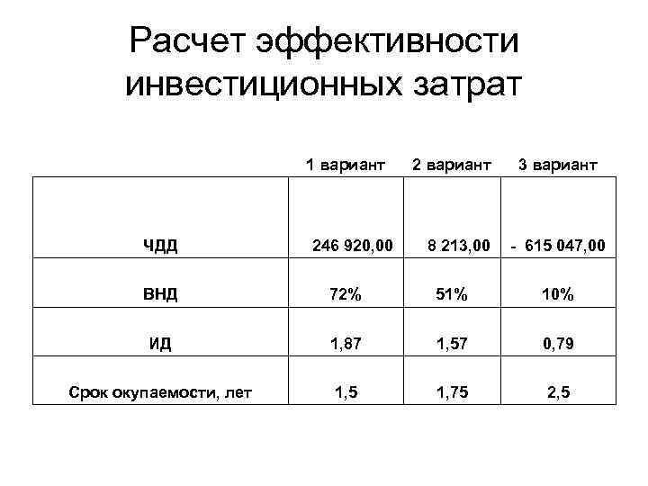Расчет эффективности инвестиционных затрат 1 вариант ЧДД 246 920, 00 2 вариант 8 213,