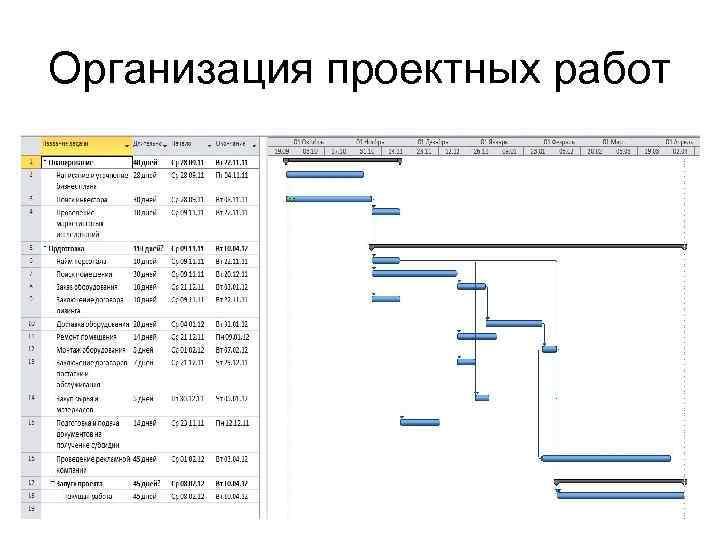 Организация проектных работ