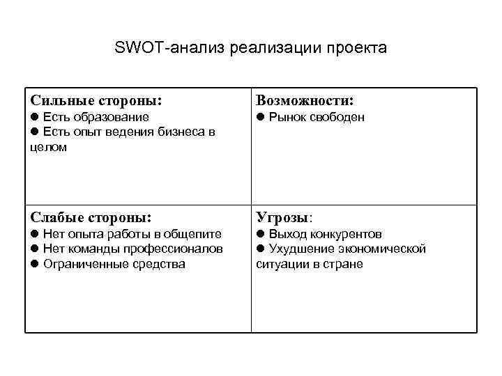 SWOT-анализ реализации проекта Сильные стороны: Возможности: Есть образование Есть опыт ведения бизнеса в целом