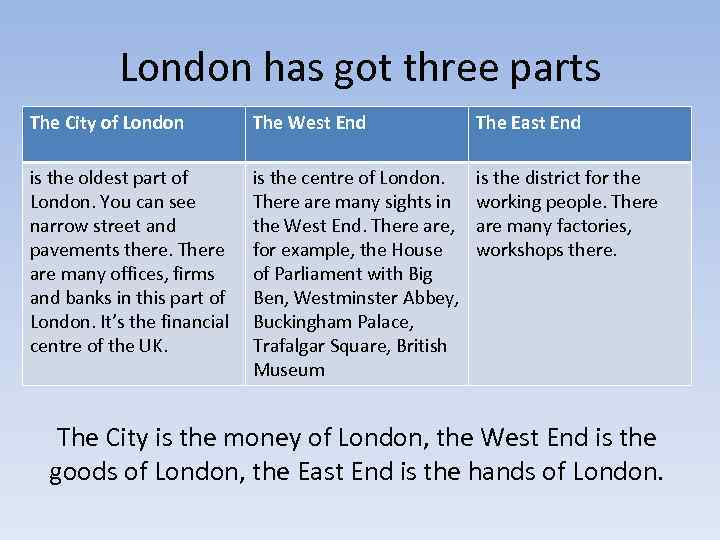 London has got three parts The City of London The West End The East