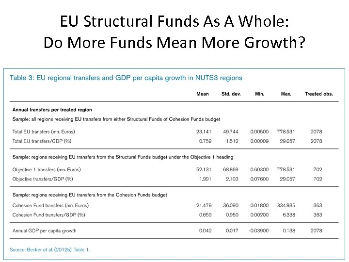 EU Structural Funds As A Whole: Do More Funds Mean More Growth?