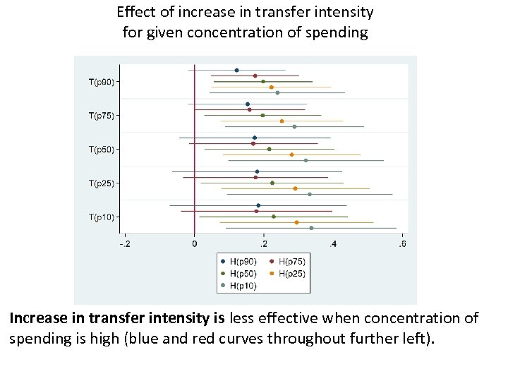 Effect of increase in transfer intensity for given concentration of spending Increase in transfer