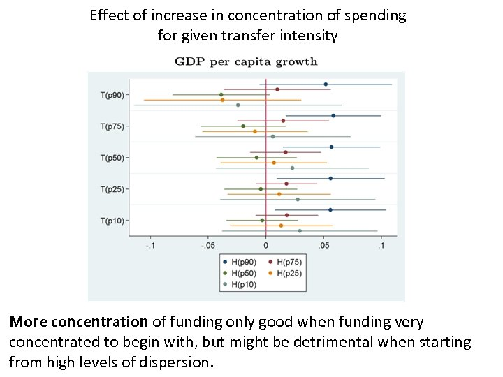 Effect of increase in concentration of spending for given transfer intensity More concentration of