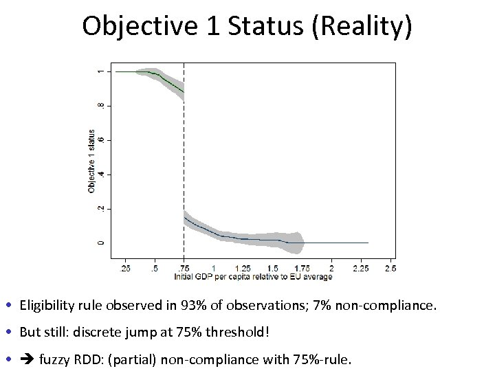Objective 1 Status (Reality) • Eligibility rule observed in 93% of observations; 7% non-compliance.