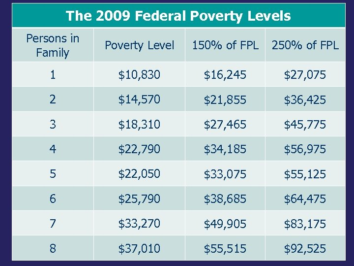 The 2009 Federal Poverty Levels Persons in Family Poverty Level 150% of FPL 250%