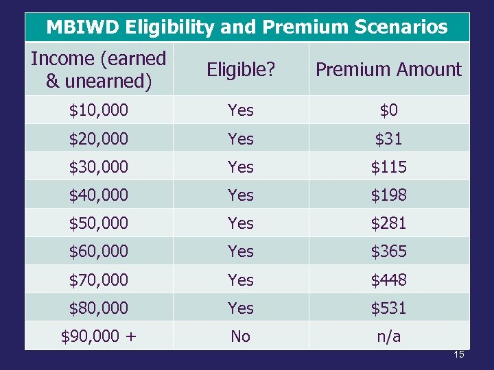 MBIWD Eligibility and Premium Scenarios Income (earned & unearned) Eligible? Premium Amount $10, 000