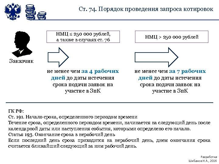 Ст. 74. Порядок проведения запроса котировок НМЦ ≤ 250 000 рублей, а также в
