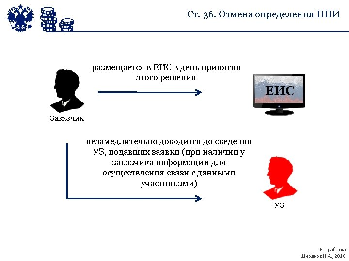 Ст. 36. Отмена определения ППИ размещается в ЕИС в день принятия этого решения Заказчик