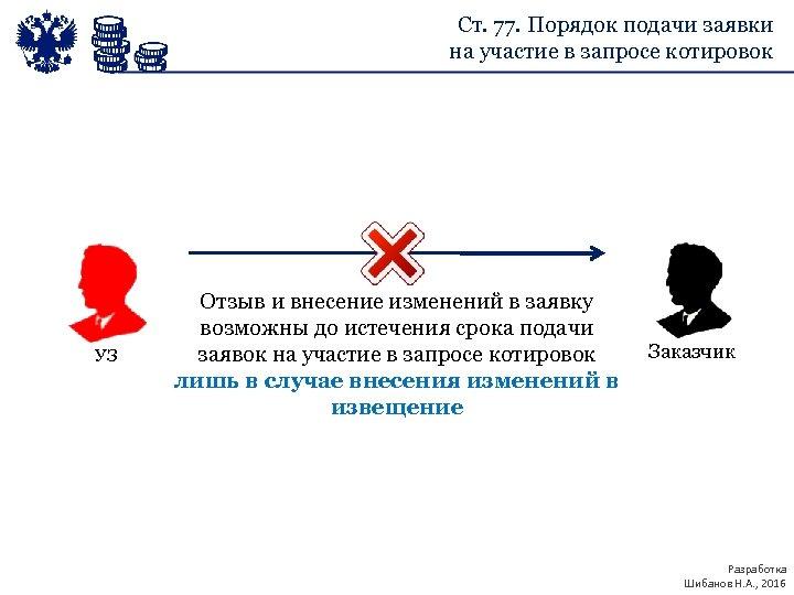 Ст. 77. Порядок подачи заявки на участие в запросе котировок УЗ Отзыв и внесение