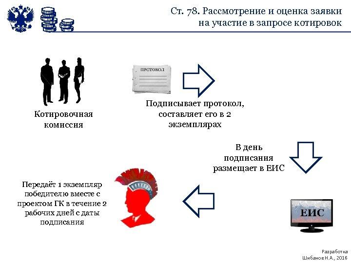 Ст. 78. Рассмотрение и оценка заявки на участие в запросе котировок Котировочная комиссия Подписывает