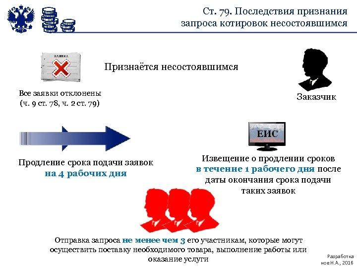 Ст. 79. Последствия признания запроса котировок несостоявшимся Признаётся несостоявшимся Все заявки отклонены (ч. 9