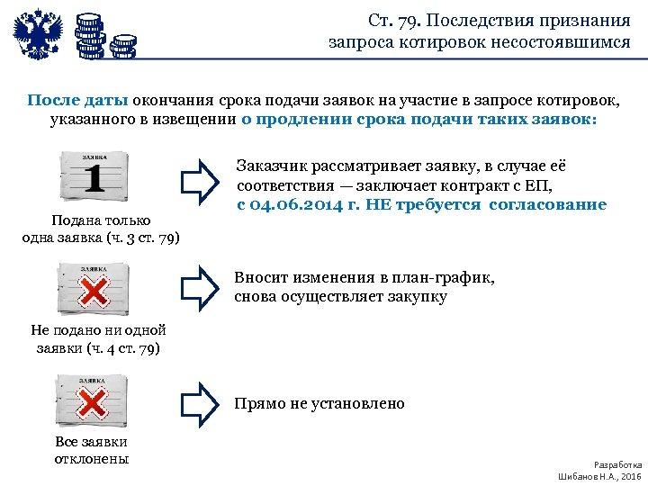 Ст. 79. Последствия признания запроса котировок несостоявшимся После даты окончания срока подачи заявок на
