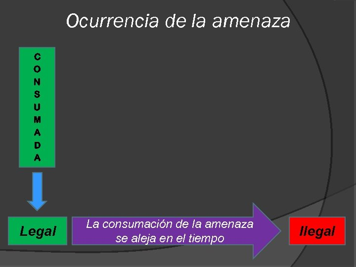 Ocurrencia de la amenaza C O N S U M A D A Legal