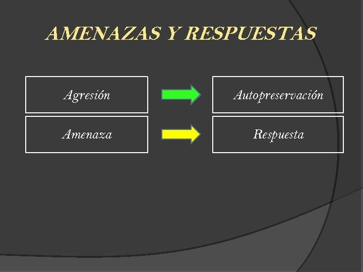 AMENAZAS Y RESPUESTAS Agresión Autopreservación Amenaza Respuesta