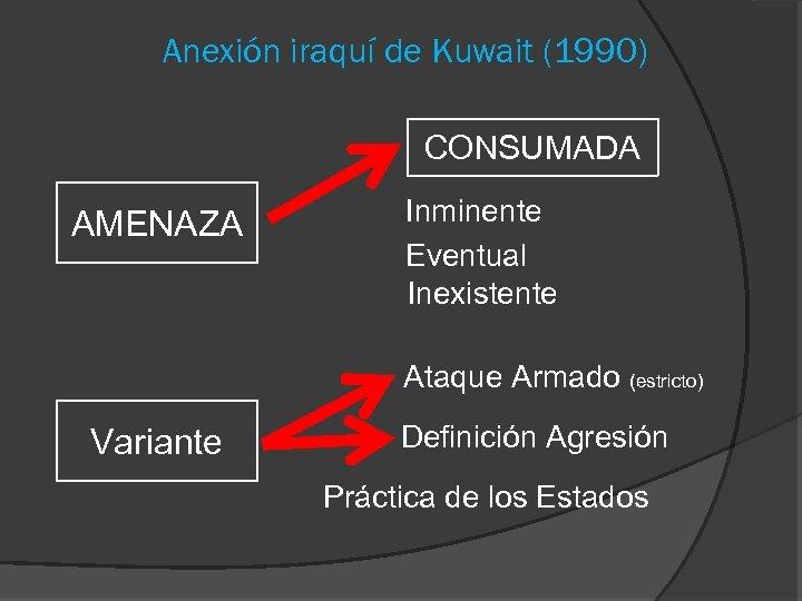 Anexión iraquí de Kuwait (1990) CONSUMADA AMENAZA Inminente Eventual Inexistente Ataque Armado (estricto) Variante