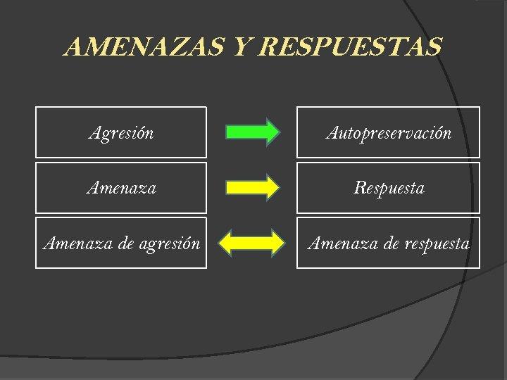 AMENAZAS Y RESPUESTAS Agresión Autopreservación Amenaza Respuesta Amenaza de agresión Amenaza de respuesta