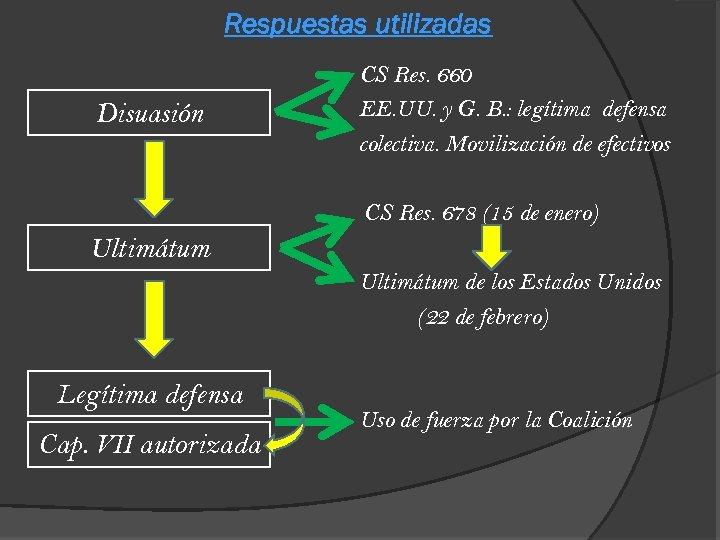 Respuestas utilizadas Disuasión CS Res. 660 EE. UU. y G. B. : legítima defensa