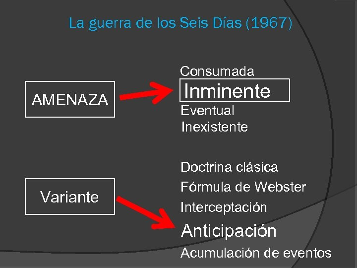 La guerra de los Seis Días (1967) Consumada AMENAZA Variante Inminente Eventual Inexistente Doctrina