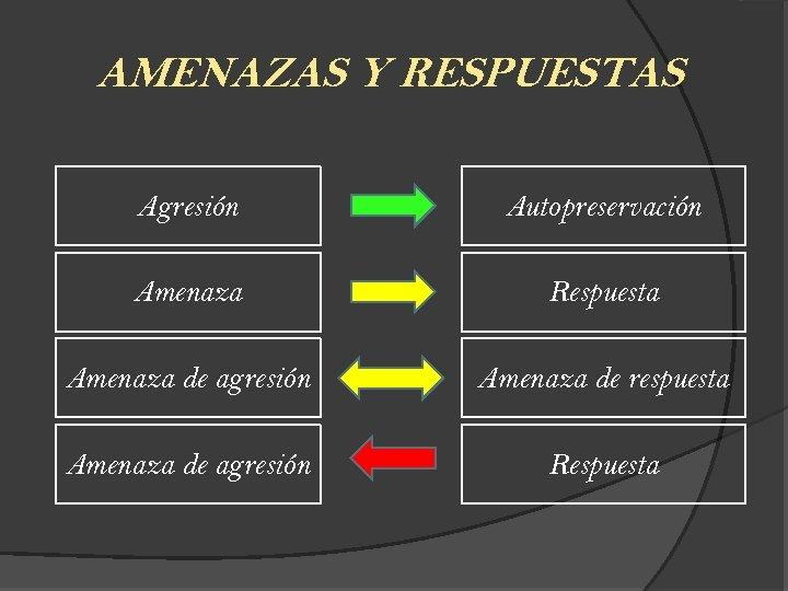 AMENAZAS Y RESPUESTAS Agresión Autopreservación Amenaza Respuesta Amenaza de agresión Amenaza de respuesta Amenaza