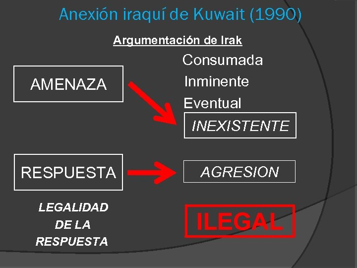 Anexión iraquí de Kuwait (1990) Argumentación de Irak AMENAZA Consumada Inminente Eventual INEXISTENTE RESPUESTA