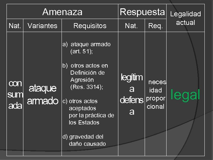 Amenaza Nat. Variantes Requisitos Respuesta Nat. Legalidad actual Req. a) ataque armado (art. 51);