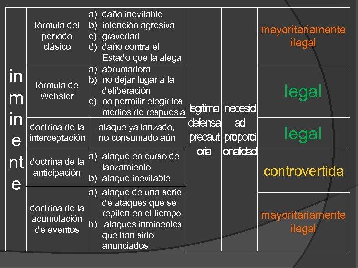 fórmula del período clásico in m in e nt e fórmula de Webster doctrina