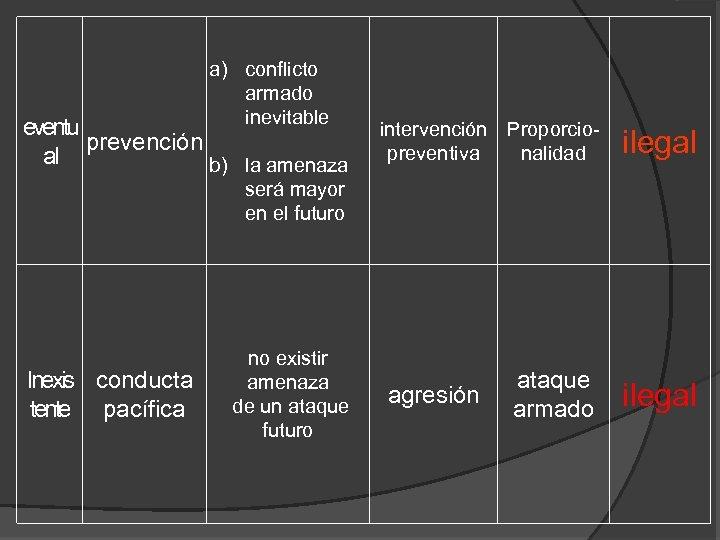 a) conflicto armado inevitable eventu prevención al b) la amenaza intervención Proporciopreventiva nalidad ilegal