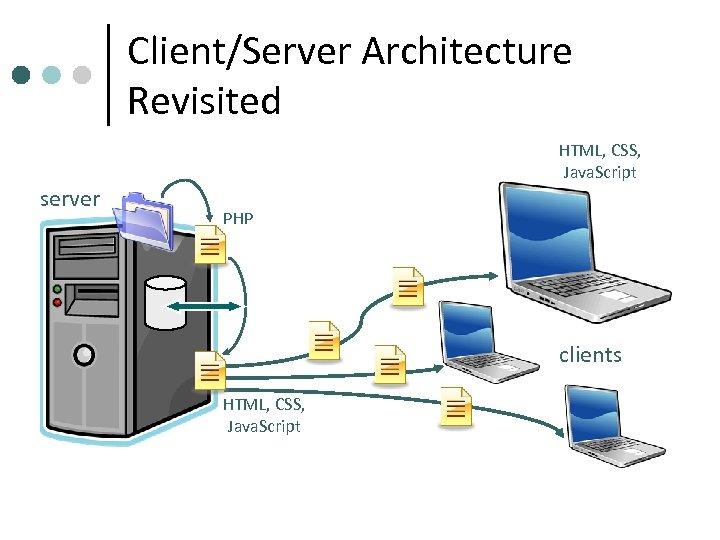 Client/Server Architecture Revisited HTML, CSS, Java. Script server PHP clients HTML, CSS, Java. Script