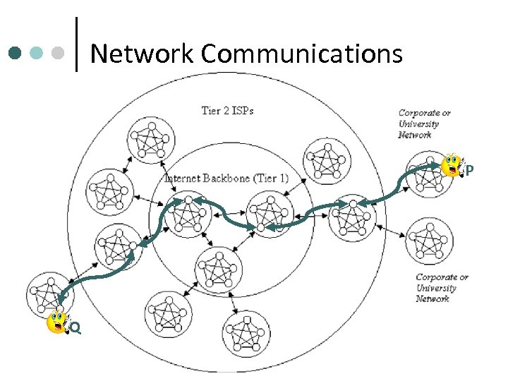 Network Communications P Q