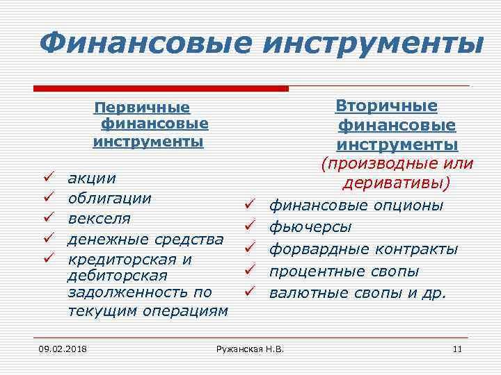 Финансовые инструменты Первичные финансовые инструменты ü ü ü акции облигации векселя денежные средства кредиторская