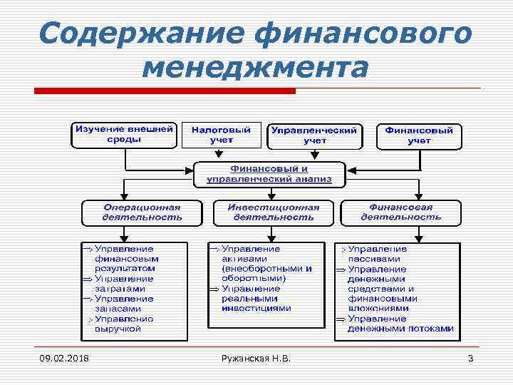 Содержание финансового менеджмента 09. 02. 2018 Ружанская Н. В. 3