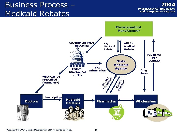Business Process – Medicaid Rebates 2004 Pharmaceutical Regulatory and Compliance Congress Pharmaceutical Manufacturer Government