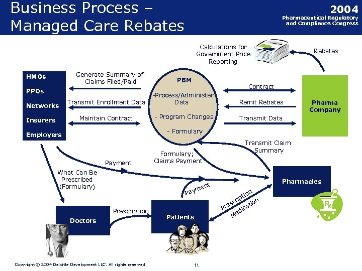 Business Process – Managed Care Rebates 2004 Pharmaceutical Regulatory and Compliance Congress Calculations for