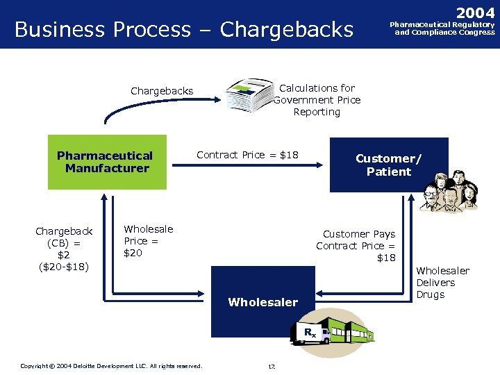2004 Business Process – Chargebacks Calculations for Government Price Reporting Chargebacks Pharmaceutical Manufacturer Chargeback