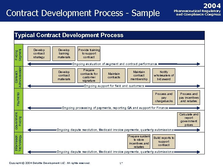 Contract Development Process - Sample 2004 Pharmaceutical Regulatory and Compliance Congress Pricing Segment Typical
