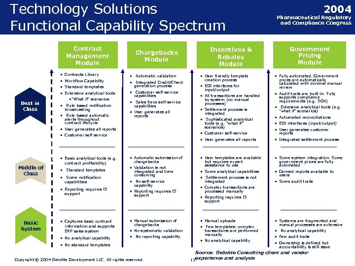 Technology Solutions Functional Capability Spectrum Contract Management Module • • Best in Class Contracts
