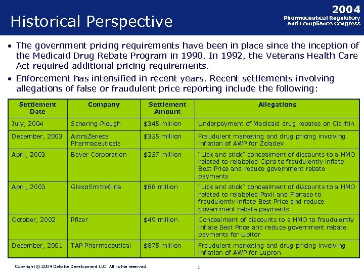 2004 Historical Perspective Pharmaceutical Regulatory and Compliance Congress • The government pricing requirements have