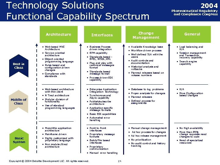 Technology Solutions Functional Capability Spectrum Architecture • Business Process • Service oriented • BPM