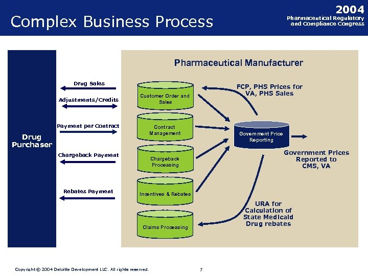 2004 Complex Business Process Pharmaceutical Regulatory and Compliance Congress Pharmaceutical Manufacturer Drug Sales Adjustments/Credits