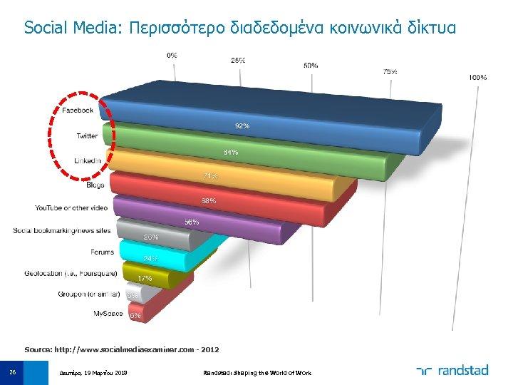 Social Media: Περισσότερο διαδεδομένα κοινωνικά δίκτυα Source: http: //www. socialmediaexaminer. com - 2012 26
