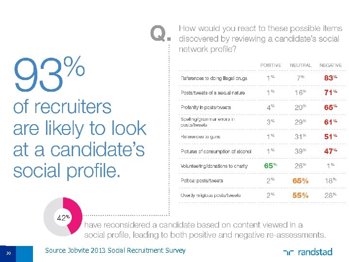 30 Source Jobvite 2013 Social Recruitment Survey