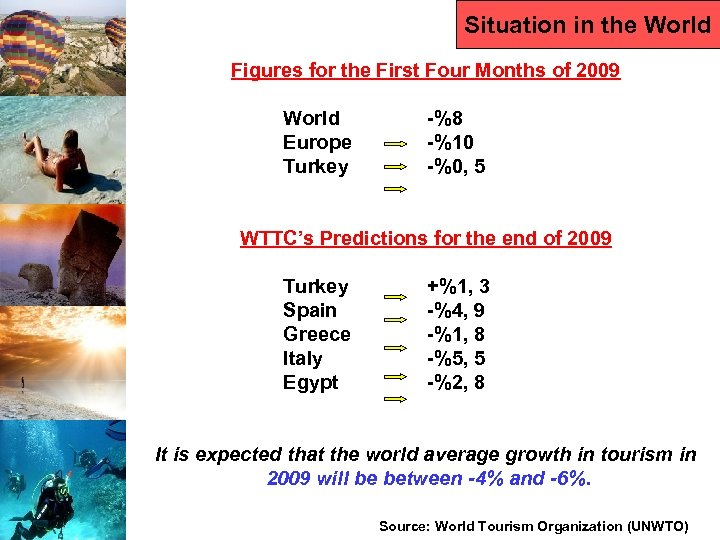 Situation in the World Figures for the First Four Months of 2009 World Europe