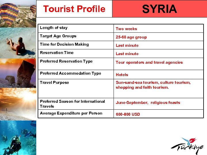 SYRIA Tourist Profile Length of stay Two weeks Target Age Groups 25 -60 age