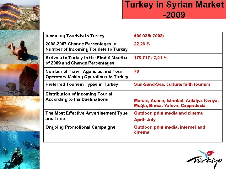 Turkey in Syrian Market -2009 Incoming Tourists to Turkey 406. 935( 2008) 2008 -2007