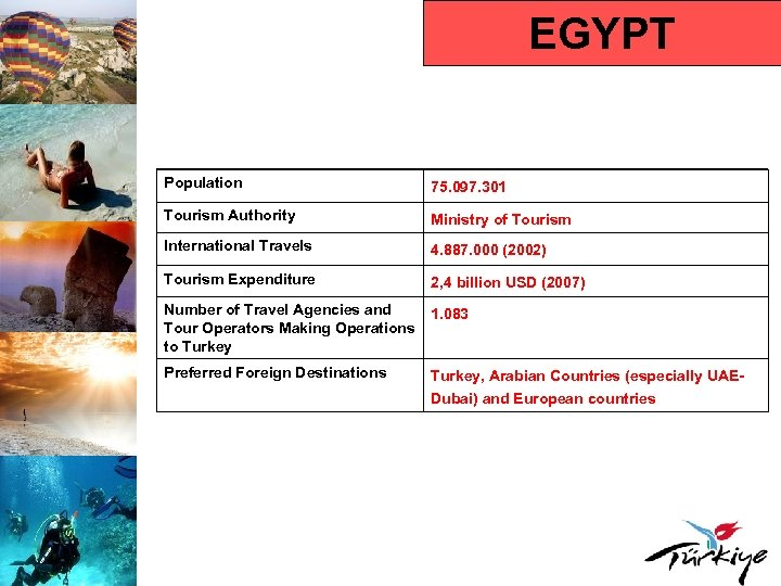 EGYPT Population 75. 097. 301 Tourism Authority Ministry of Tourism International Travels 4. 887.