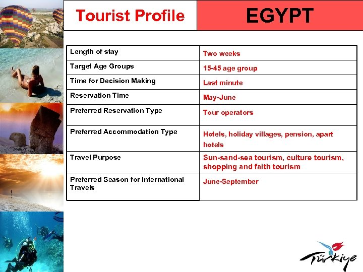 EGYPT Tourist Profile Length of stay Two weeks Target Age Groups 15 -45 age